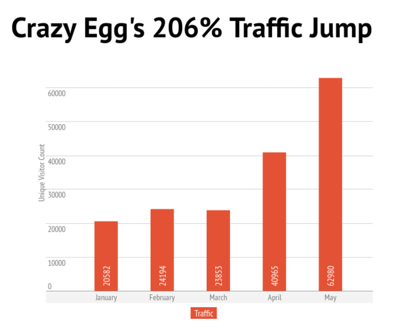 blog utilization increased web traffic